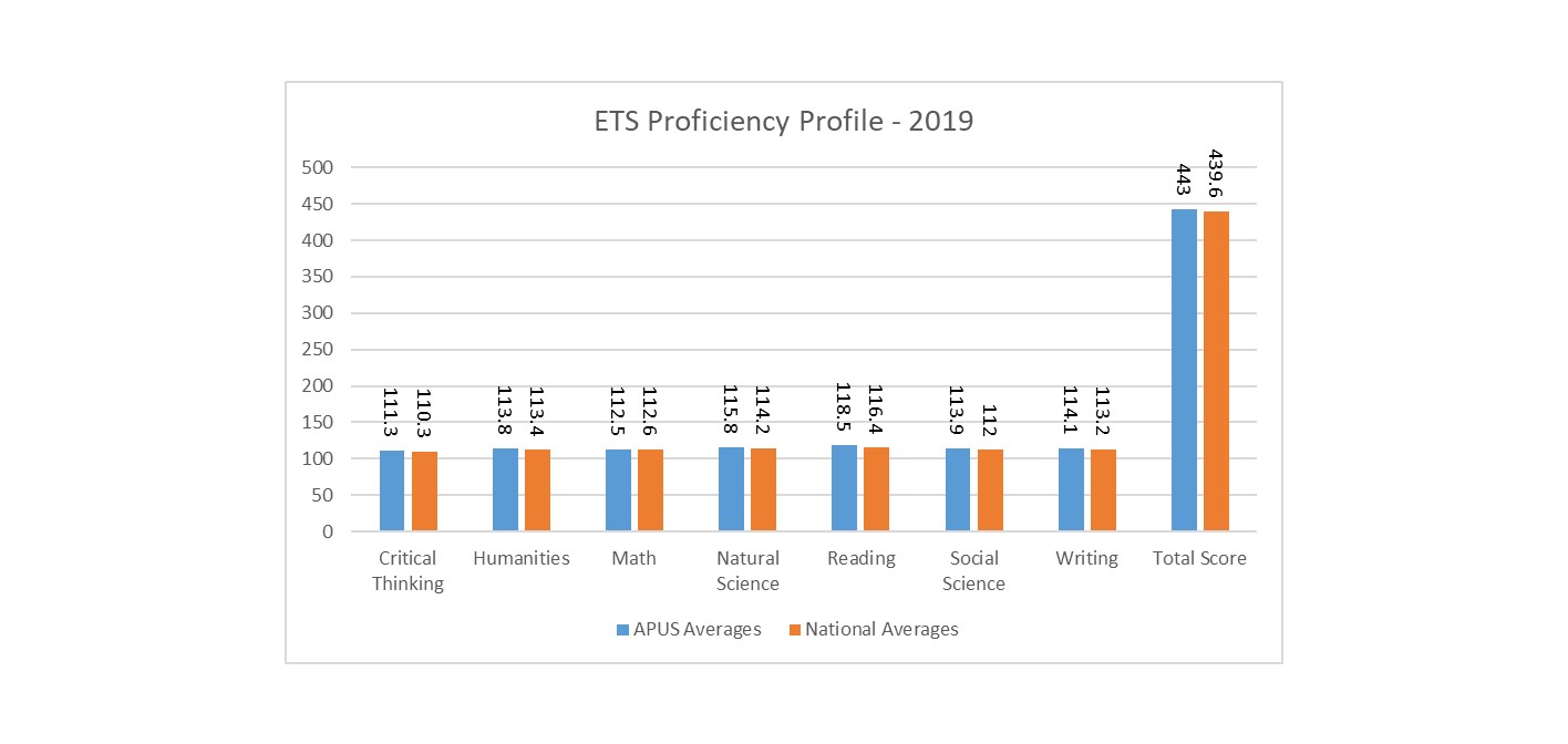 ETS Proficiency Profile Results