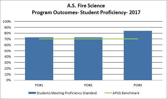 AS Fire Science PO Results