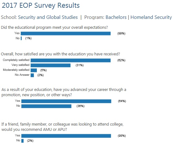 BA Homeland Security EOP Survey Results