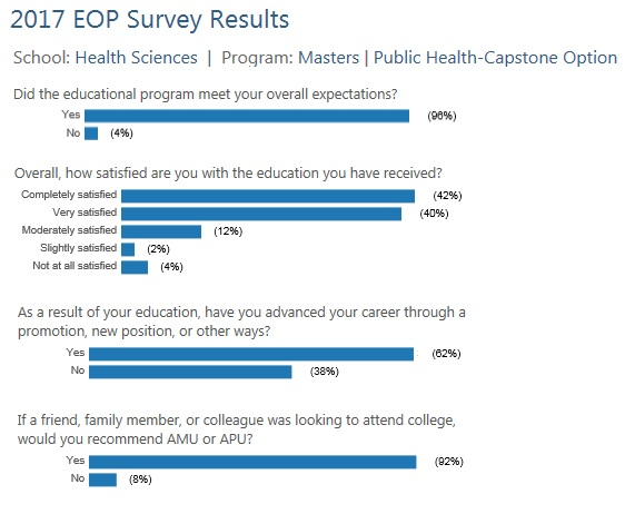 M.P.H Public Health EOP Survey Results