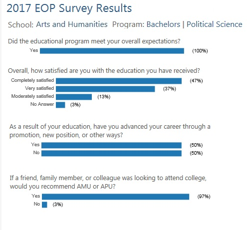 B.A. Political Science EOP Survey Results