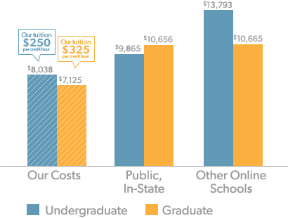 Annual Costs for Full-Time Students