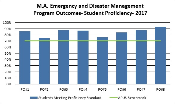 M.A. Emergency and Disaster Management PO Results