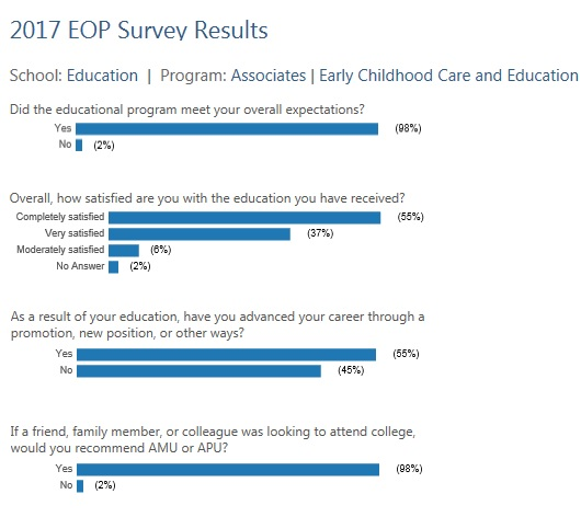 AA Early Childhood Care Education EOP