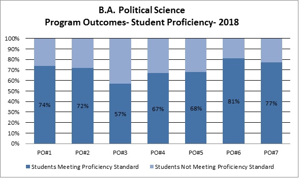B.A. Political Science Program Outcomes