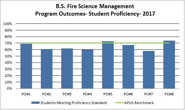 BS Fire Science Management PO Results