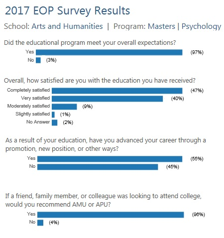 M.A. Psychology Assessment EOP Survey Results